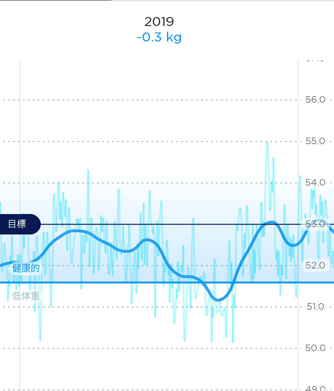 2019年の体重の推移