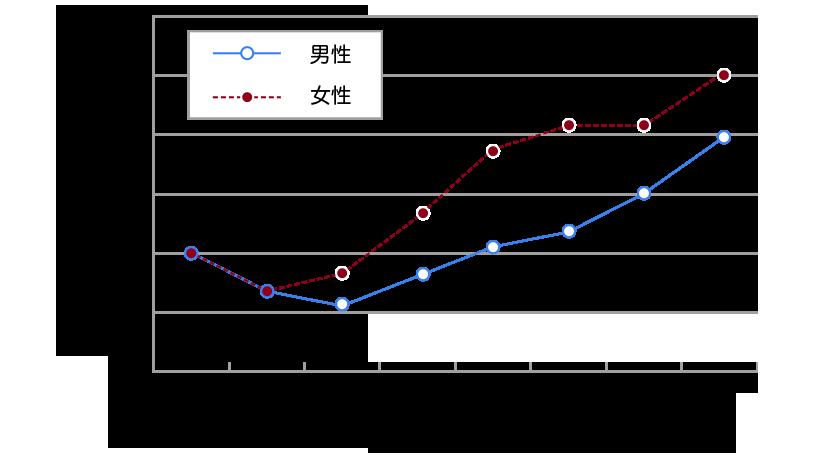 一日の平均アルコール消費量と死亡率の関係(国外の14疫学研究のメタ分析)